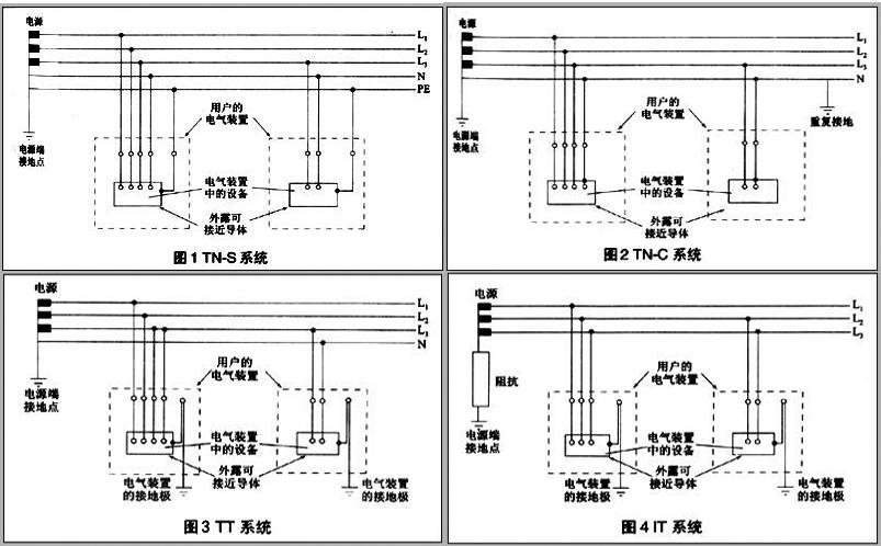山西开关柜厂家关于低压配电网中的接地系统形式介绍 图片1
