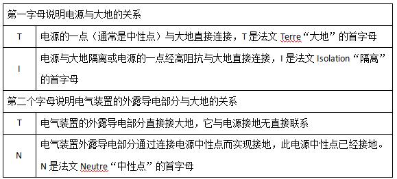 山西开关柜厂家关于低压配电网中的接地系统形式介绍 2
