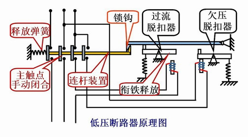 在为低压配电箱安装断路器前首先应进行自检。检查断路器的规格是否符合要求,机构的运作是否灵活、可靠;同时应测量断路器的绝缘电阻,其阻值不得小于10M,否则应进行干燥处理。 低压配电箱、开关柜中安装低压断路器时应注意以下几点: 1.必须按照规定的方向安装,否则会影响脱扣器空座的准确性和通断能力。 2.