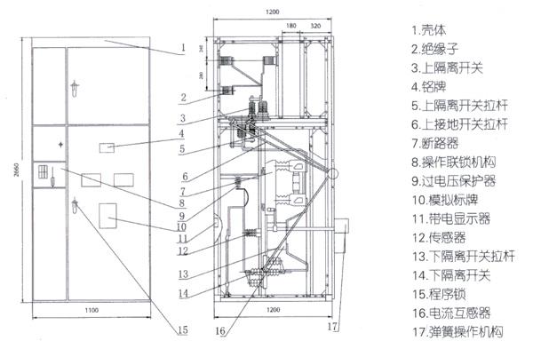 就和大家分享一下开关柜中有哪些电气元件,它们各自的作用是什么?帮助大家对开关柜的内部构造有一个全面的了解。  内部元器件包括:母线(汇流排)、断路器、常规继电器、综合继电保护装置、计量仪表、隔离刀、指示灯、接地刀等。 从应用角度划分: (1)进线柜:又叫受电柜,是用来从电网上接受电能的设备(从进线到母线),一般安装有断路器、CT、PT、隔离刀等元器件。 (2)出线柜:也叫馈电柜或配电柜,是用来分配电能的设备(从母线到各个出线),一般也安装有断路器、CT、PT、隔离刀等元器件。 (3)母线联络柜:也叫母线分